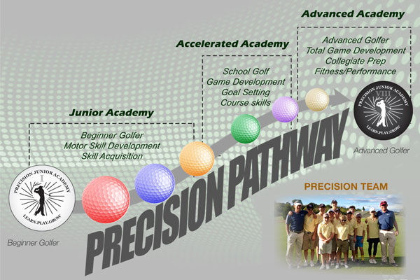 Precision Golf Junior Development Infographic